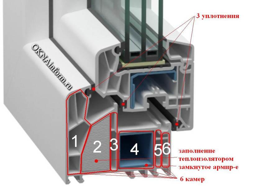 окна профиле софтлайн рольставни